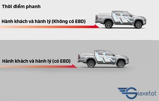 Hệ thống phanh ABS - EBD triton