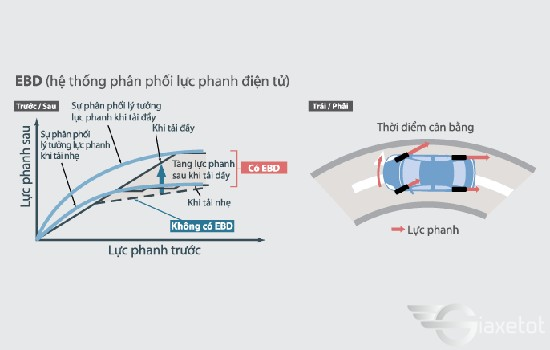 hệ thống phân bổ lực phanh