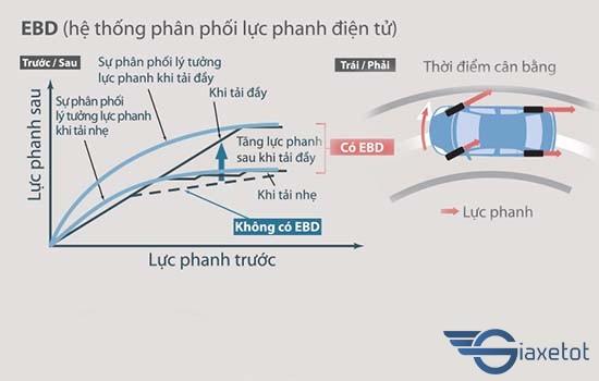 Hệ thống phân phối lực phanh điện tử hilux