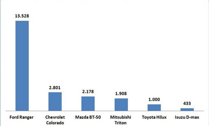 doanh số ford ranger